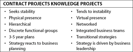 Contract versus Knowledge Projects