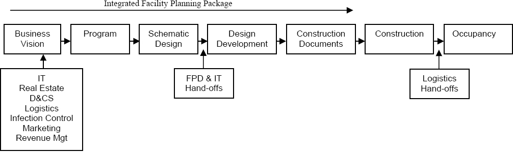 Integrated facility planning package