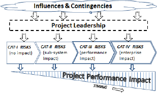 Risk-impact-performance model