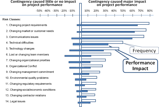 Risk classes, frequency and impact on project performance