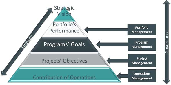 The alignment of strategic components, from The Project Driven Strategic Chain (Lazar, 2010)