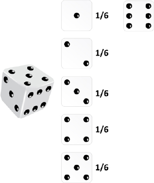 Diagram Showing the Deterministic Probability of Rolling a Dice