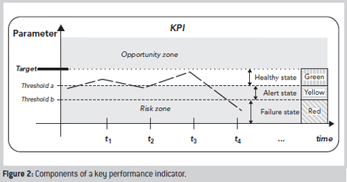 Measuring strategic performance key performance indicators for Kpi measurement template