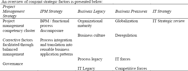 Overview of conjoint strategic factors that affect the implementation model