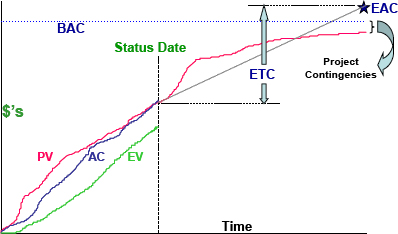 Displaying ETC, EAC, and BAC on the EV graph