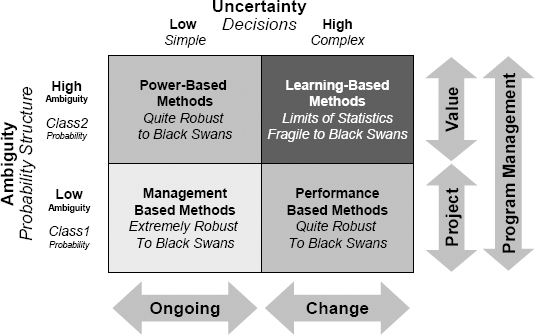 Combined Ambiguity-Uncertainty and Probability-Decision Matrix
