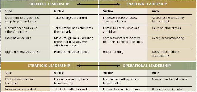 Versatile Leadership Scale