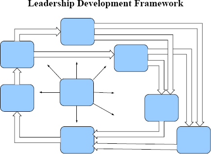 Emotional Intelligence development Framework