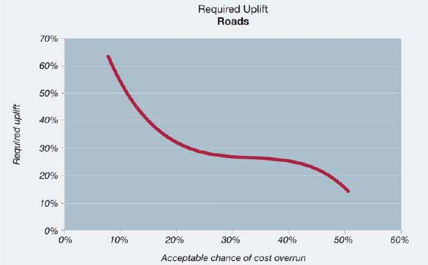 Figure 5: Required uplift for roads as function of the maximum acceptable level of risk for cost overrun, constant prices (N=172)