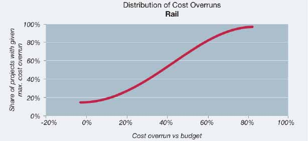 Probability distribution of cost overrun for rail, constant prices (N=46)