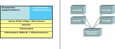 Component Architecture of an ACOM