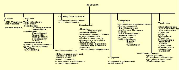 Elements Identified for the delivery of ACOM's