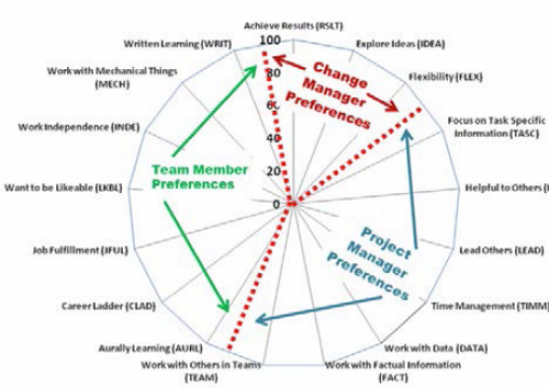 The 17 WPI Preferences Mapped to CM, PM, and TM Competencies