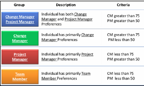 Thresholds for Determining Work Preference Alignment in the Domains of Project Management and Change Management