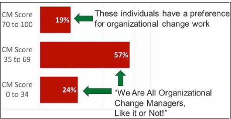 Change manager score distribution across a population of 67 individuals (Even the 24% of the population having low change manager work preferences are likely to be assigned to projects and programs requiring change management skills.)
