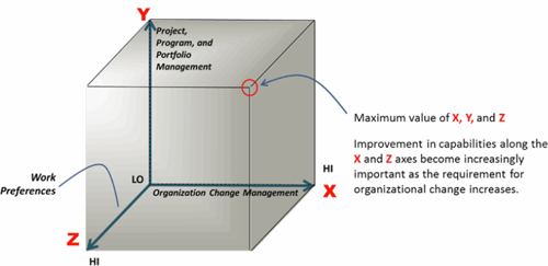 Increasing importance of capabilities along all three axes (X, Y, And Z) as the requirement for organizational change increases