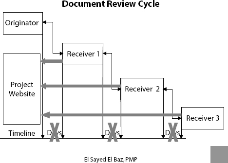 Document Review Cycle