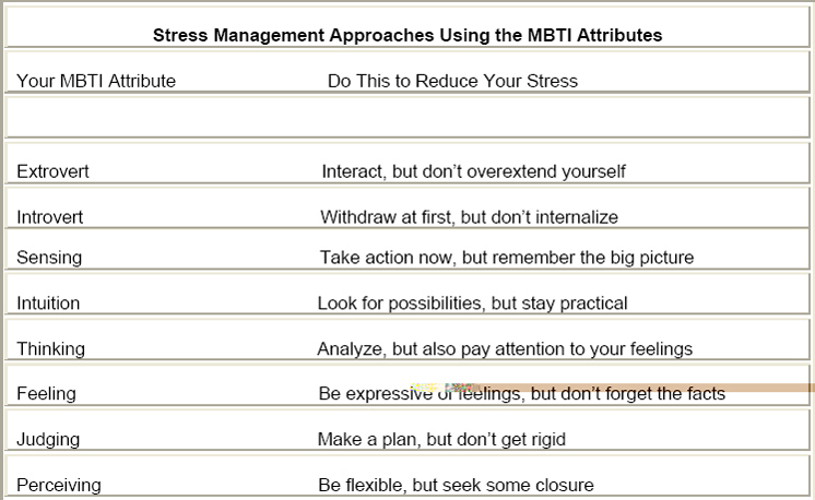 Stress Management Approaches Using the MBTI Attributes