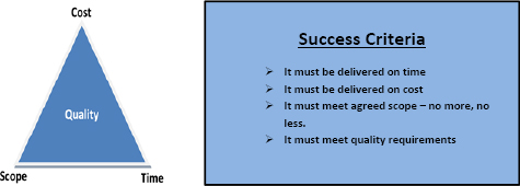 Triple constraint and project success criteria