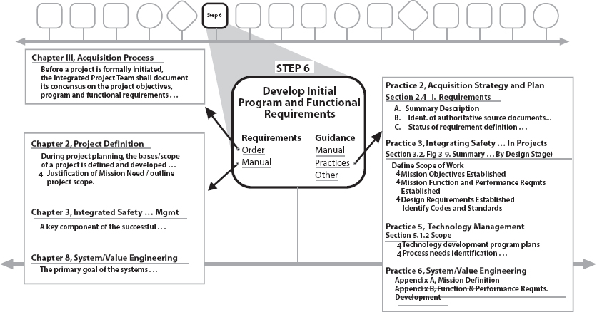 integrating program phases lifecycles timelines