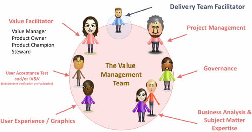 Composition of an agile value team