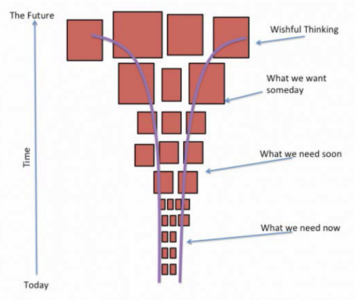 The shape of a healthy backlog