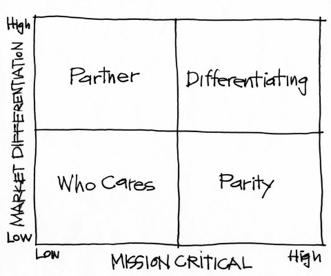 The purpose alignment model
