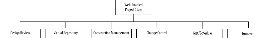 Web Enabled Project Store