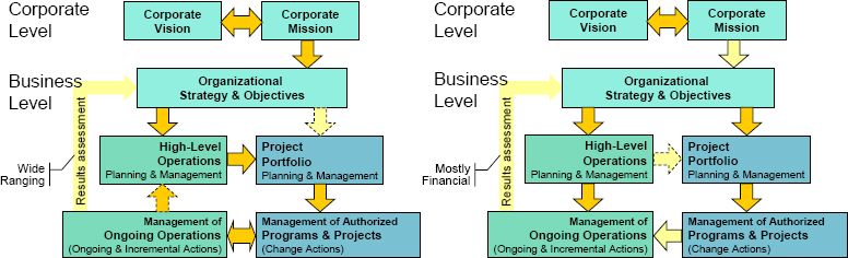 "Models of Relationships in Integrated PBOs: Turbulent and Stable environments (Adapted from Fig. 1.2, p.7 of ""The Standard for Portfolio Management"", PMI, 2006)"