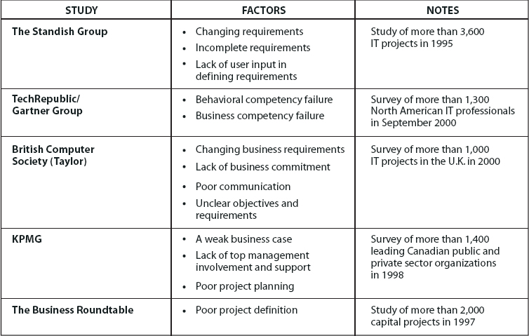 Studies Identifying Factors That Contributed to Project Failure