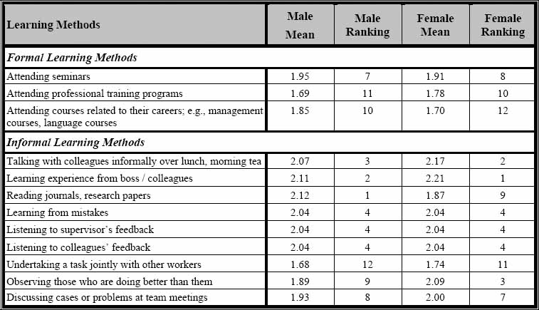 Different learning methods - by gender